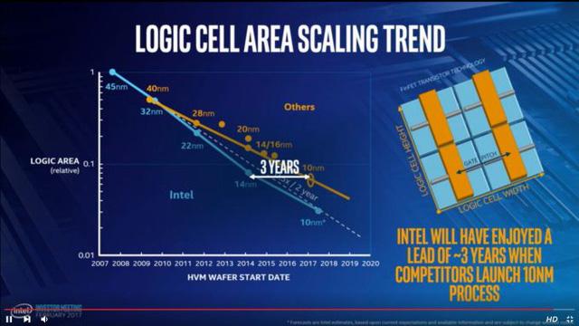 Intel tiết lộ một số thông tin về dòng chip Core i thế hệ 8 - Cannon Lake