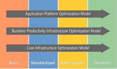 Mô hình tối ưu hóa cơ sở hạ tầng