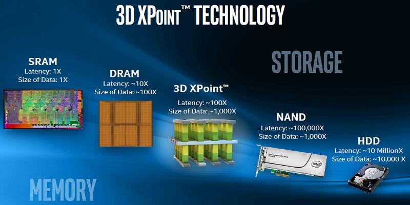 Thế hệ SSD mới sử dụng công nghệ 3D XPoint giá sẽ cao hơn rất nhiều so với SSD hiện nay